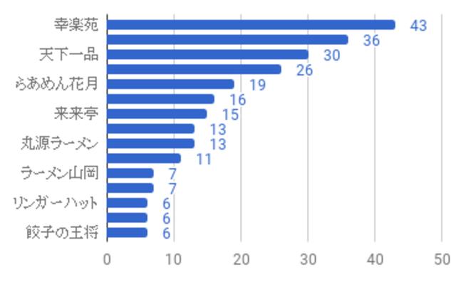 """""""アンケート結果のグラフ"""""""
